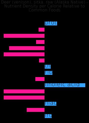 Deer (venison), sitka, raw (Alaska Native) nutrient composition bar chart