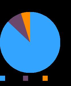 Mush, blue corn with ash (Navajo) macronutrient pie chart