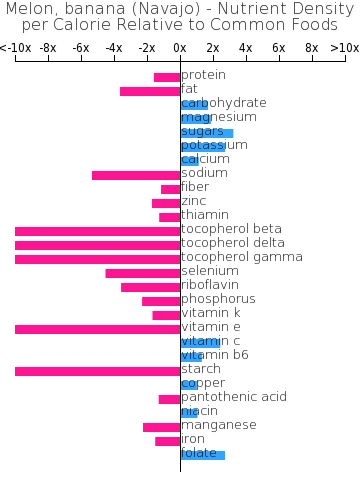 Melon, banana (Navajo) nutrient composition bar chart