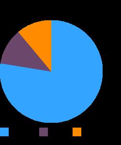 Cornmeal, white (Navajo) macronutrient pie chart