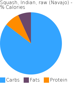 Squash, Indian, raw (Navajo) macronutrient pie chart