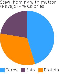 Stew, hominy with mutton (Navajo) macronutrient pie chart