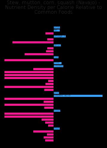 Stew, mutton, corn, squash (Navajo) nutrient composition bar chart