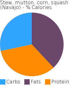 Stew, mutton, corn, squash (Navajo) macronutrient pie chart