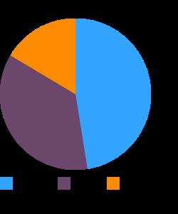 Tamales (Navajo) macronutrient pie chart