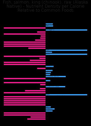 Fish, salmon, king (chinook), raw (Alaska Native) nutrient composition bar chart