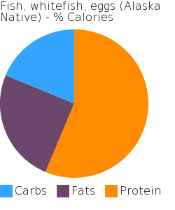 Fish, whitefish, eggs (Alaska Native) macronutrient pie chart