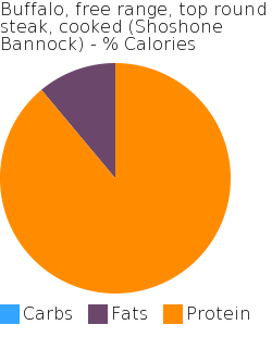 Buffalo, free range, top round steak, cooked (Shoshone Bannock) macronutrient pie chart