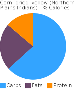 Corn, dried, yellow (Northern Plains Indians) macronutrient pie chart