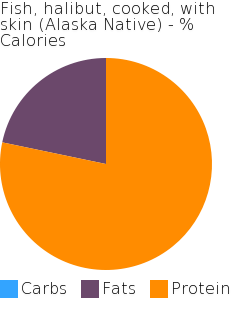 Fish, halibut, cooked, with skin (Alaska Native) macronutrient pie chart