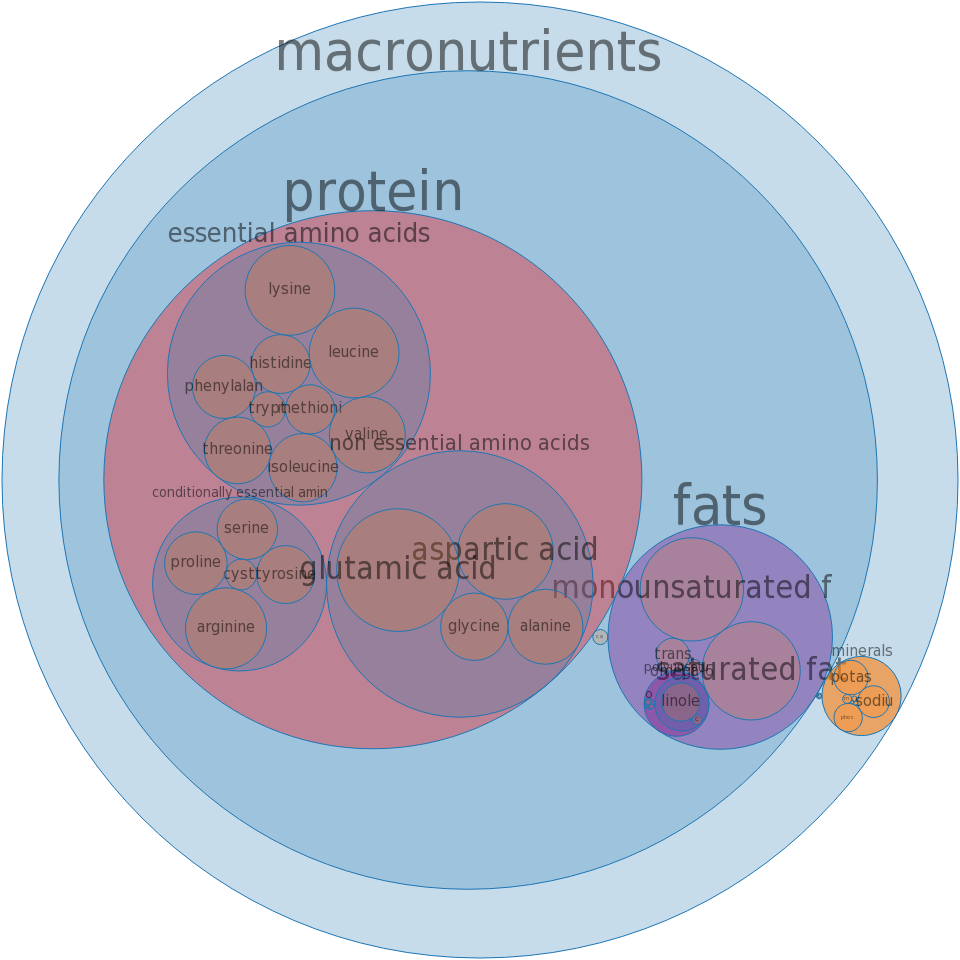 Restaurant, family style, sirloin steak -all nutrients by relative proportion - including vitamins and minerals