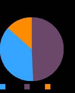 Restaurant, Latino, empanadas, beef, prepared macronutrient pie chart