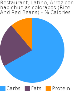 Restaurant, Latino, Arroz con habichuelas colorados (Rice And Red Beans) macronutrient pie chart
