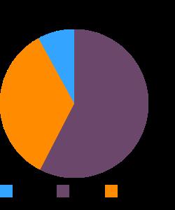 CRACKER BARREL, farm raised catfish platter macronutrient pie chart