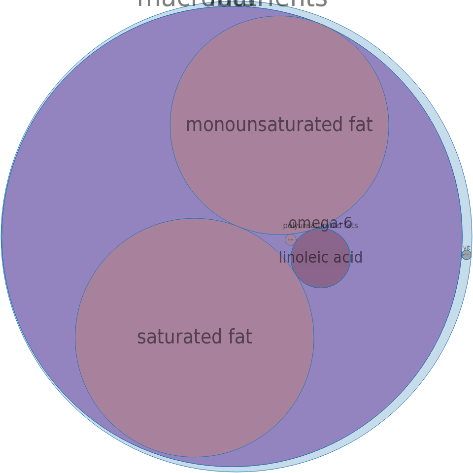 Fat, beef tallow -all nutrients by relative proportion - including vitamins and minerals