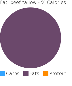 Fat, beef tallow macronutrient pie chart