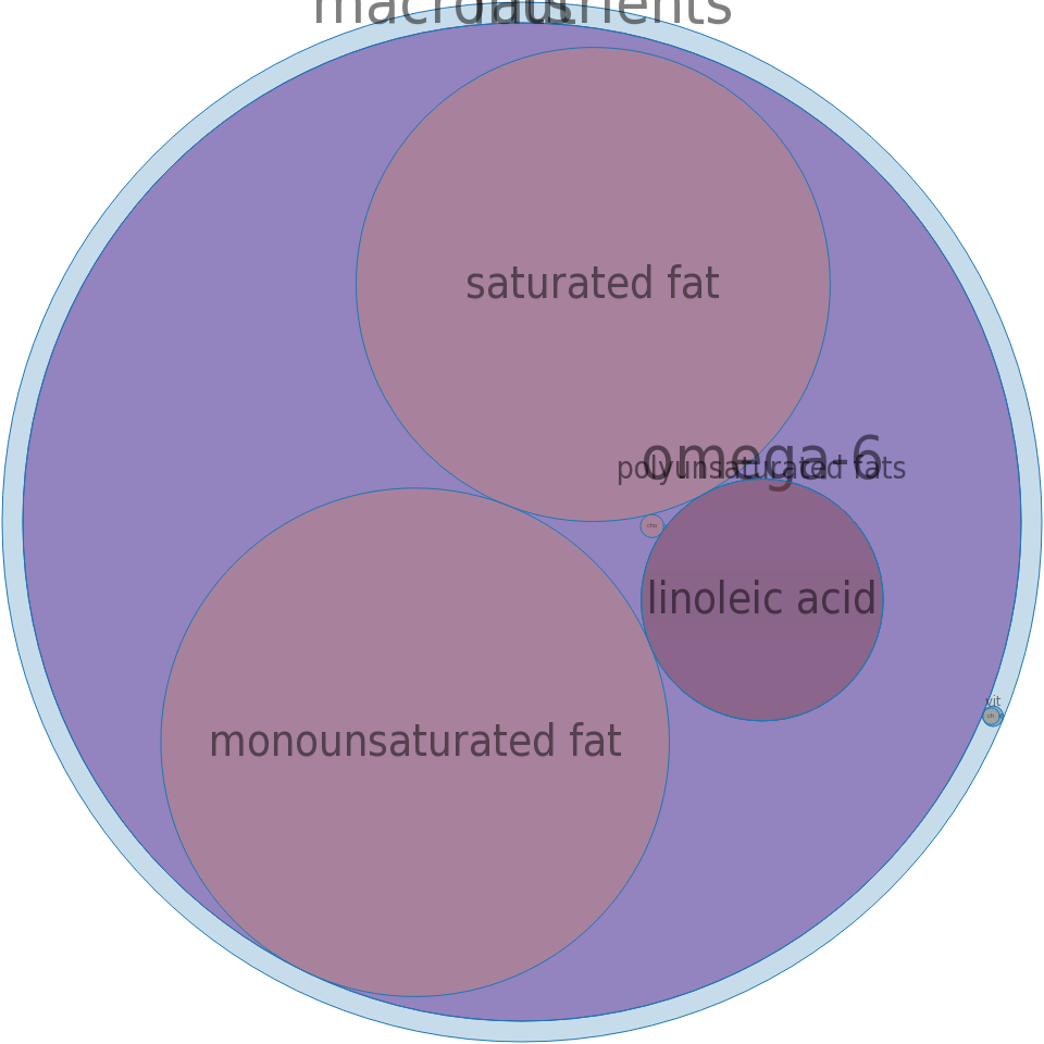 Lard -all nutrients by relative proportion - including vitamins and minerals