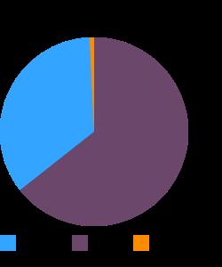Salad dressing, russian dressing macronutrient pie chart