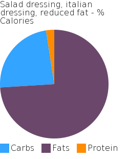 Salad dressing, italian dressing, reduced fat macronutrient pie chart