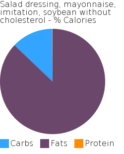 Salad dressing, mayonnaise, imitation, soybean without cholesterol macronutrient pie chart