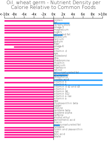 Oil, wheat germ nutrient composition bar chart