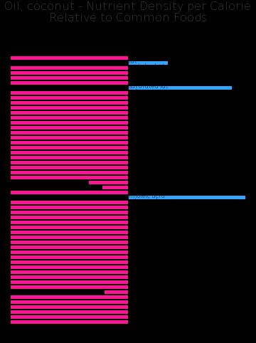 Oil, coconut nutrient composition bar chart