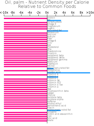Oil, palm nutrient composition bar chart
