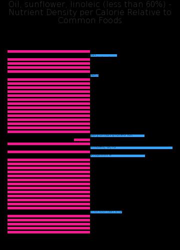 Oil, sunflower, linoleic (less than 60%) nutrient composition bar chart