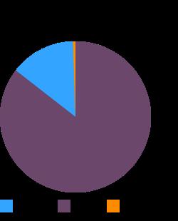 Salad dressing, italian dressing, commercial, regular macronutrient pie chart