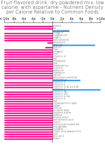 Fruit-flavored drink, dry powdered mix, low calorie, with aspartame nutrient composition bar chart