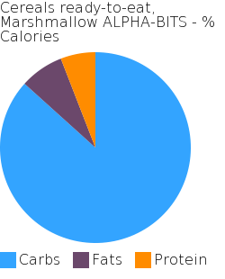 Cereals ready-to-eat, Marshmallow ALPHA-BITS macronutrient pie chart