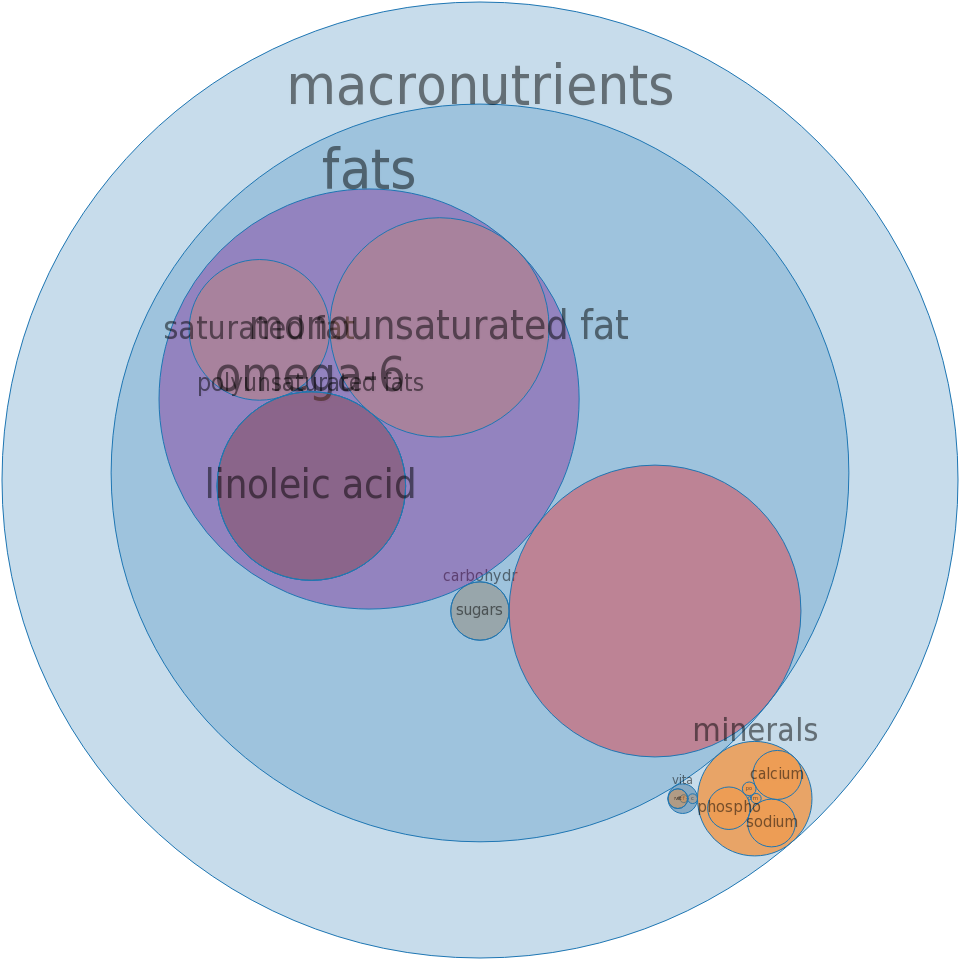 Imitation cheese, american or cheddar, low cholesterol -all nutrients by relative proportion - including vitamins and minerals