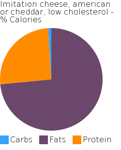 Imitation cheese, american or cheddar, low cholesterol macronutrient pie chart