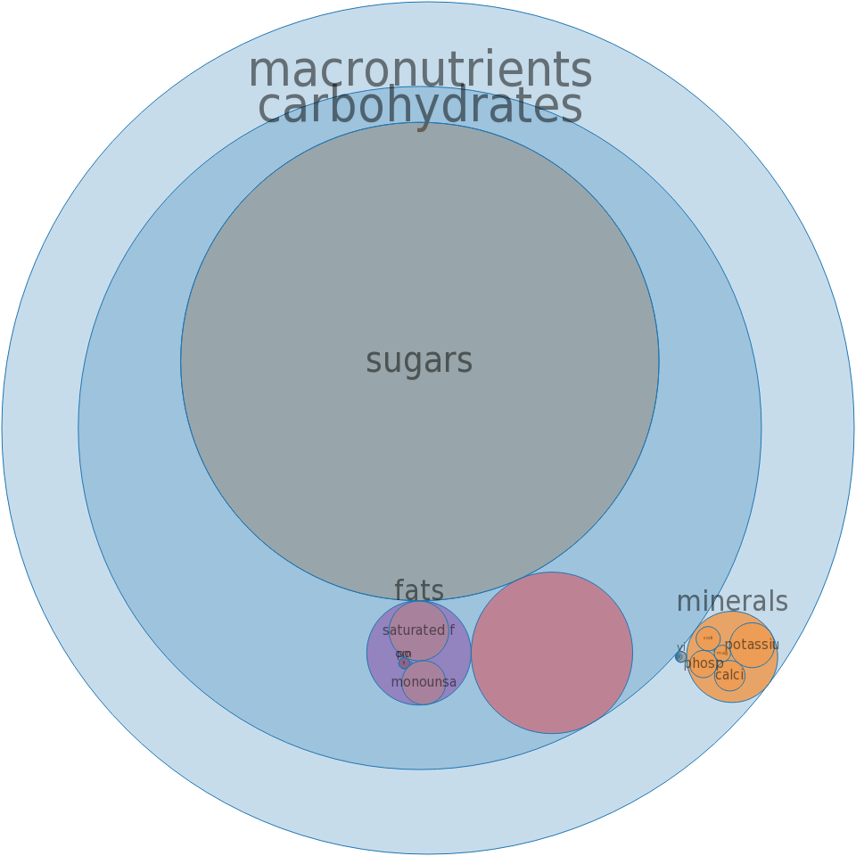 Milk dessert, frozen, milk-fat free, chocolate -all nutrients by relative proportion - including vitamins and minerals