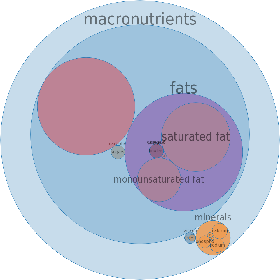 Cheese, monterey, low fat -all nutrients by relative proportion - including vitamins and minerals