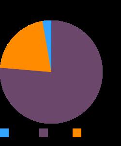 Frankfurter, beef, low fat macronutrient pie chart