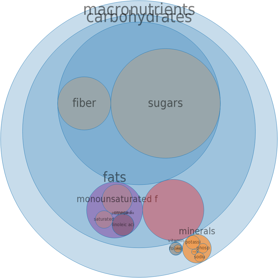 Cereals ready-to-eat, MUESLI, dried fruit and nuts -all nutrients by relative proportion - including vitamins and minerals