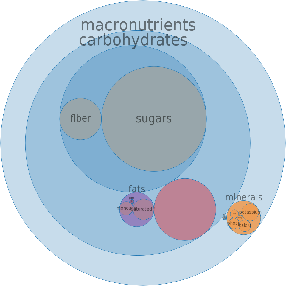 Frozen yogurts, chocolate, nonfat milk, sweetened without sugar -all nutrients by relative proportion - including vitamins and minerals