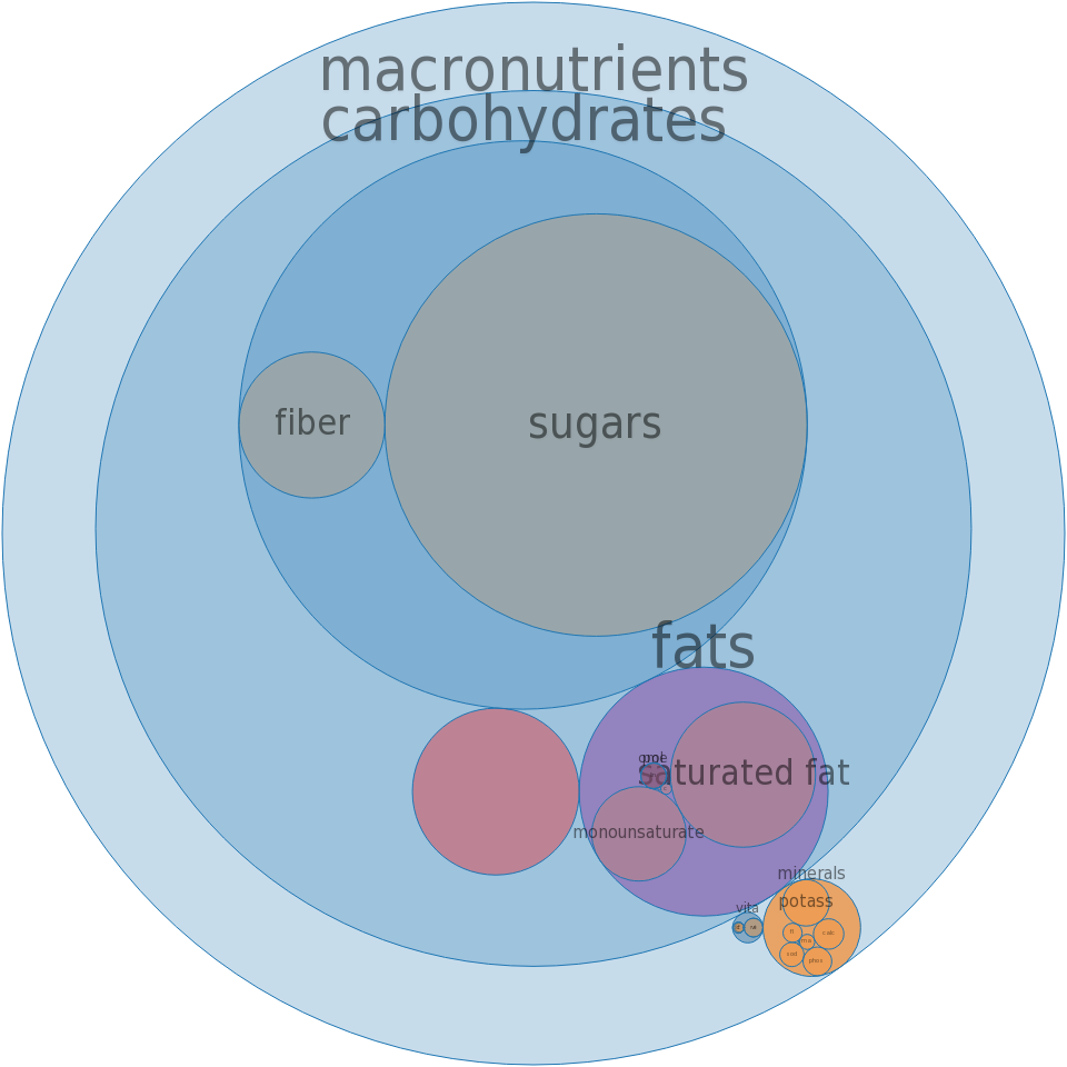 Frozen yogurts, chocolate -all nutrients by relative proportion - including vitamins and minerals