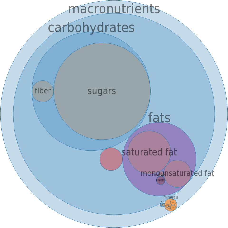 Candies, MARS SNACKFOOD US, MILKY WAY Midnight Bar -all nutrients by relative proportion - including vitamins and minerals