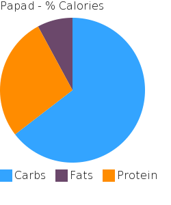 Papad macronutrient pie chart