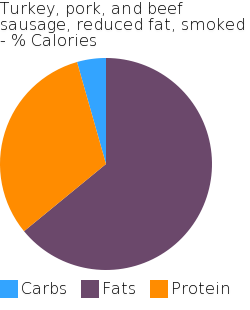 Turkey, pork, and beef sausage, reduced fat, smoked macronutrient pie chart