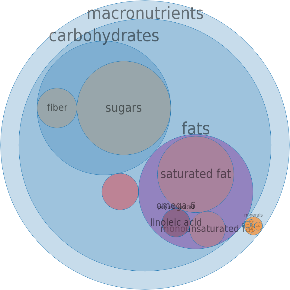 Snacks, granola bar, with coconut, chocolate coated -all nutrients by relative proportion - including vitamins and minerals