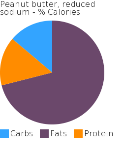 Peanut butter, reduced sodium macronutrient pie chart