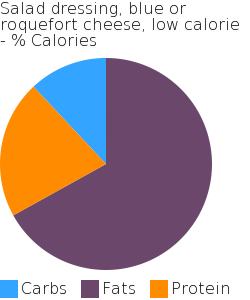 Salad dressing, blue or roquefort cheese, low calorie macronutrient pie chart