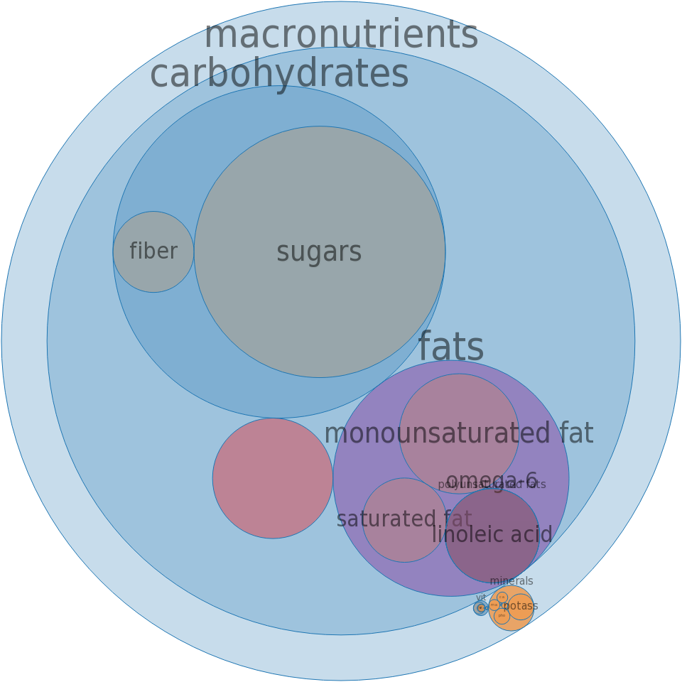 Candies, chocolate covered, caramel with nuts -all nutrients by relative proportion - including vitamins and minerals