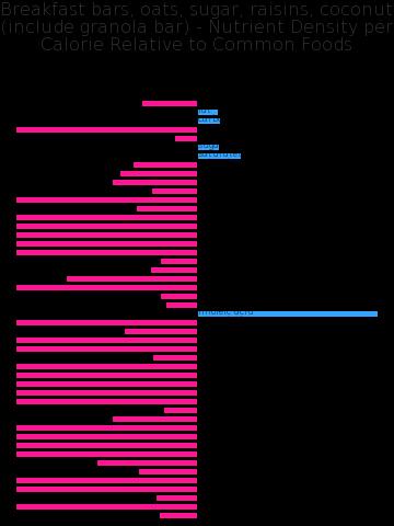 Breakfast bars, oats, sugar, raisins, coconut (include granola bar) nutrient composition bar chart