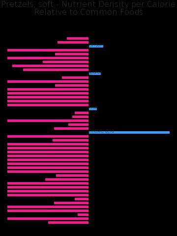 Pretzels, soft nutrient composition bar chart