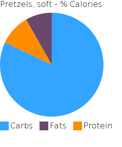 Pretzels, soft macronutrient pie chart