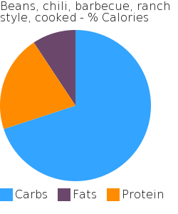 Beans, chili, barbecue, ranch style, cooked macronutrient pie chart
